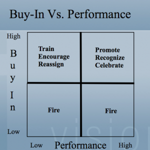 b2ap3_thumbnail_who-do-you-fire---buy-in-versus-performance.png