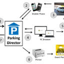 Parking Director Overview Diagram - numbered